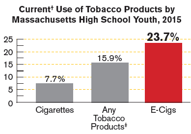 tobacco product use stats